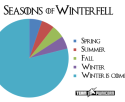 chart showing the seasons of Game of Thrones Winterfell