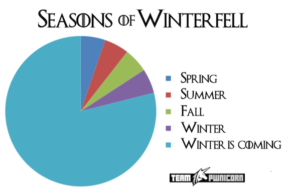 Graph showing the seasons of Winterfell from Game of Thrones