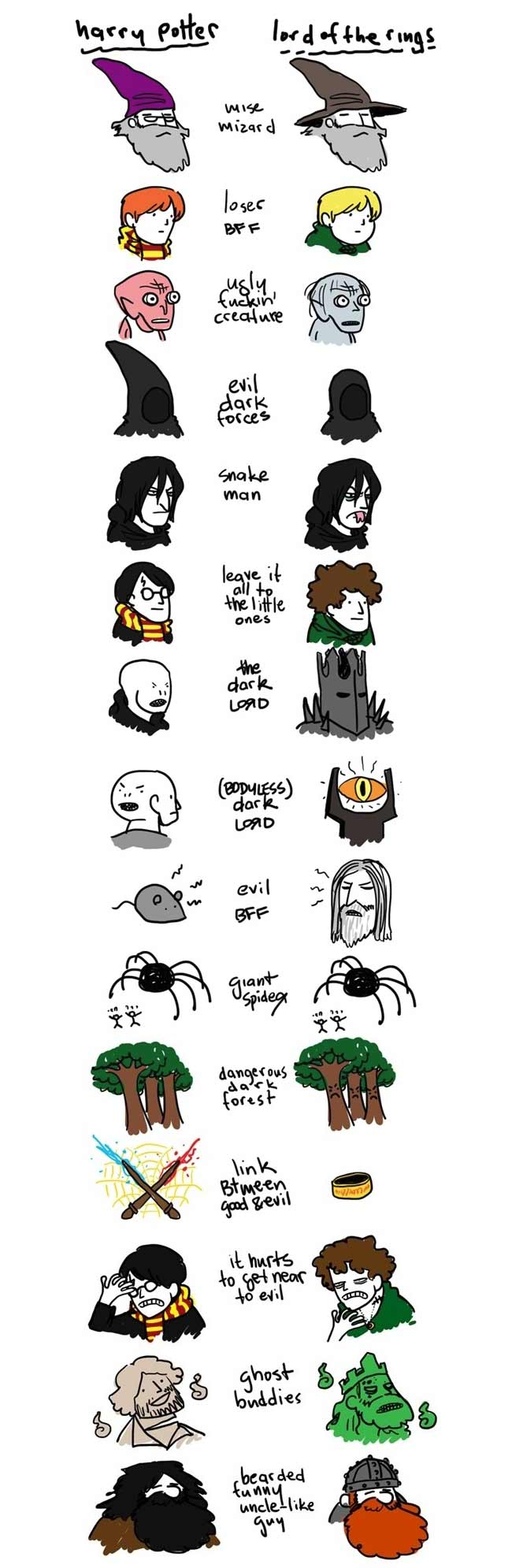 lord of the rings characters vs harry potter characters