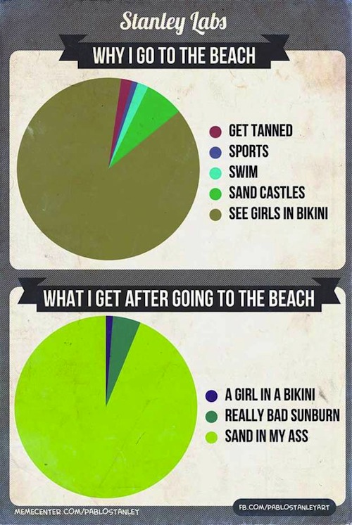 What to expect when you're going to the beach